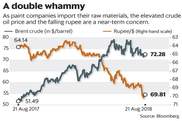 As paint companies import their raw materials, the elevated crude oil price and the falling rupee are new-term concerns. Graphic: Mint