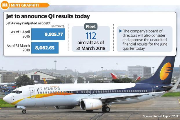 Jet Airways Reports Net Loss Of Rs 1,323 Crore In April-June