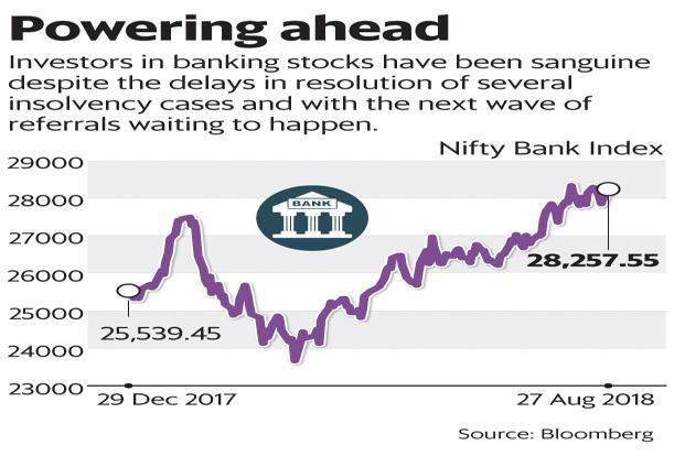 Investors in banking stocks have been sanguine despite the delays in resolution of several insolvency cases and with the next wave of referrals waiting to happen. Graphic: Mint