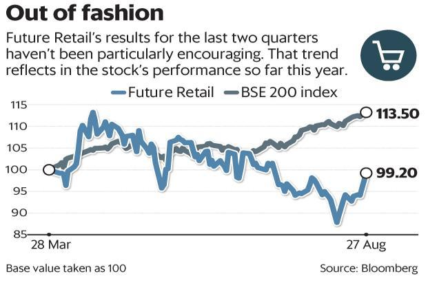 Future Retails Share Price Surge Reflects On Indias Retail Sector