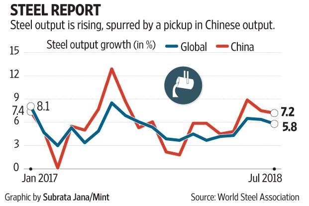 Steel output is rising, spurred by a pickup in Chinese production.