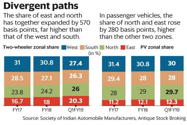 For about two years, demand for two-wheelers and passenger cars in rural areas has outpaced that in urban areas. Graphic: Mint