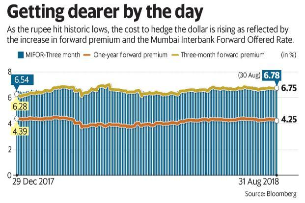 As the rupee hit historic lows, the cost to hedge the dollar is rising, as reflected by the increase in forward premium and the Mumbai Interbank Forward Offered Rate. Graphic: Mint