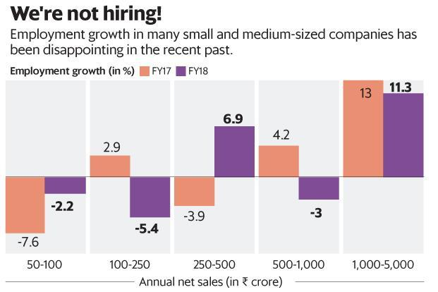 While demand conditions have improved, many small-sized firms are still struggling to meet their increased working capital needs. Graphic: Mint