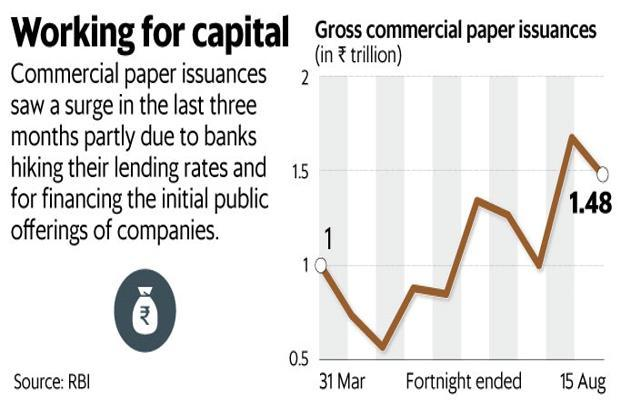 Commercial paper issuances saw a surge in the last three months partly due to banks hiking their lending rates and for financing the initial public offerings of companies. Graphic: Mint