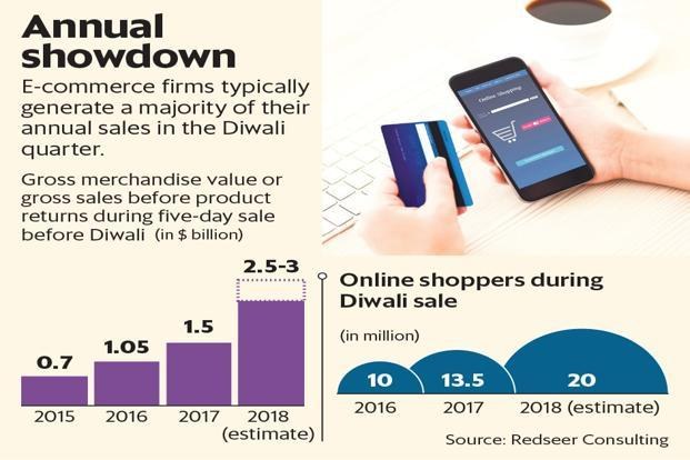 E-commerce firms typically generate a majority of their annual sales in the Diwali quarter. Graphic: Mint