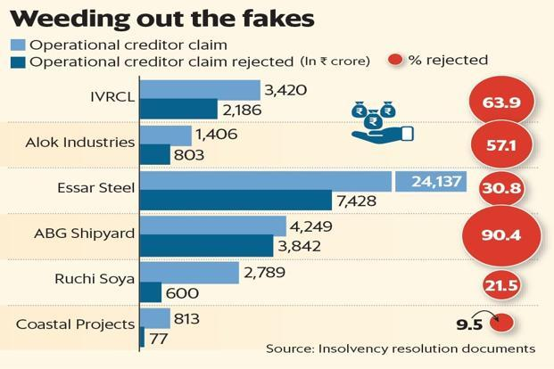 Among companies admitted to the NCLT, including Alok Industries, Essar Steel, Ruchi Soya and Coastal Projects, operational claims that were rejected range from 9% to 90%.