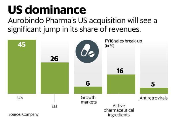 Aurobindo Pharma Ltd is paying up to $1 billion (Rs 7,200 crore) to acquire a slice of the generics business of Sandoz, a division of Novartis AG. Graphic: Mint