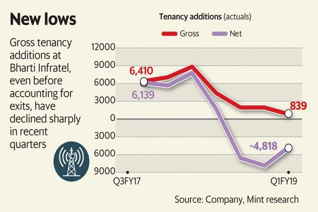 Graphic: Mint