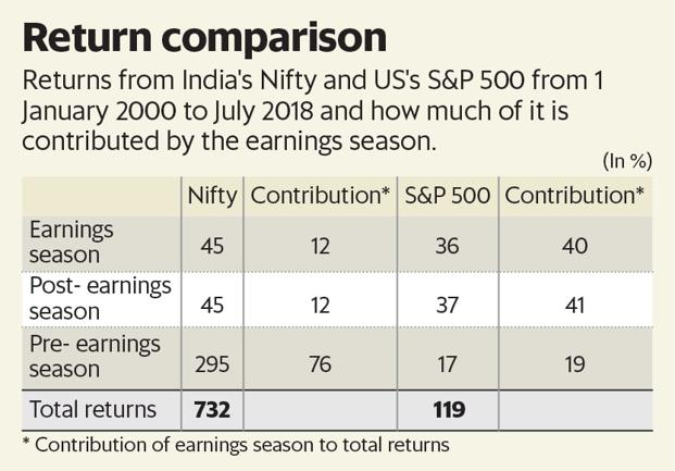 The Impact Of Earnings Season On Returns Livemint