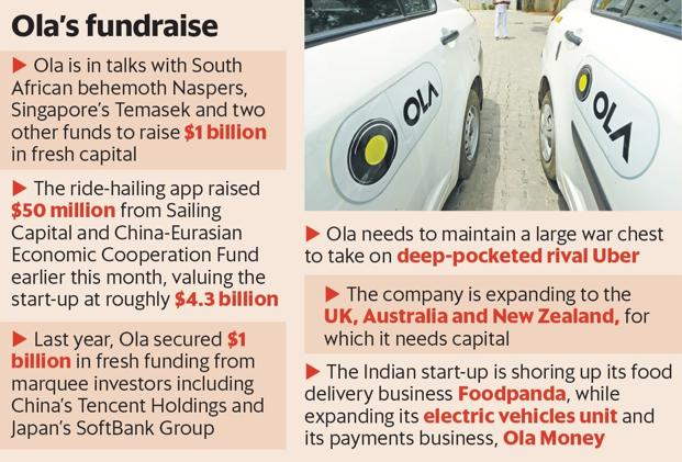 Ola has curbed SoftBank's ability to raise its stake. Ola's chief executive would prefer to raise cash from new investors. If that fails, Ola may have to rely on SoftBank for capital.