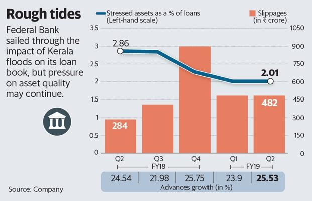 Federal Bank rides out Kerala floods but growth metrics need to sustain