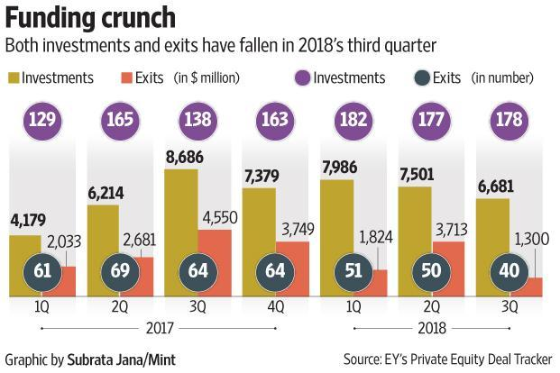 Both investments and exits have fallen in the third quarter of 2018.