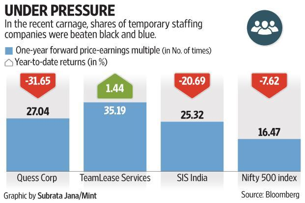 In the recent carnage, shares of temporary staffing companies—Quess Corp, Teamlease Services and SIS India—were beaten black and blue.