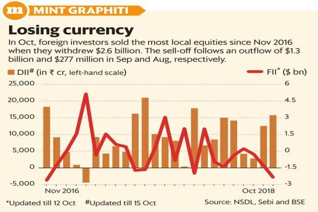 India sees steepest FII outflow in 2 years in October