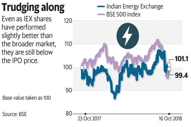 Even as IEX shares have performed slightly better than the broader market, they are still below the IPO price. Graphic: Mint