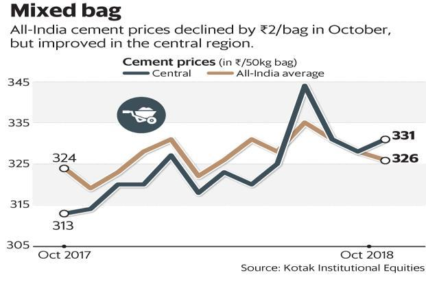 All-India cement prices declined by ₹2/bag in October but improved in the central region. Graphic: Mint