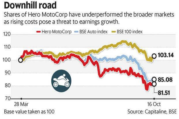 Shares of Hero MotoCorp have underperformed the broader markets as rising costs pose a threat to earnings growth. Graphic: Mint