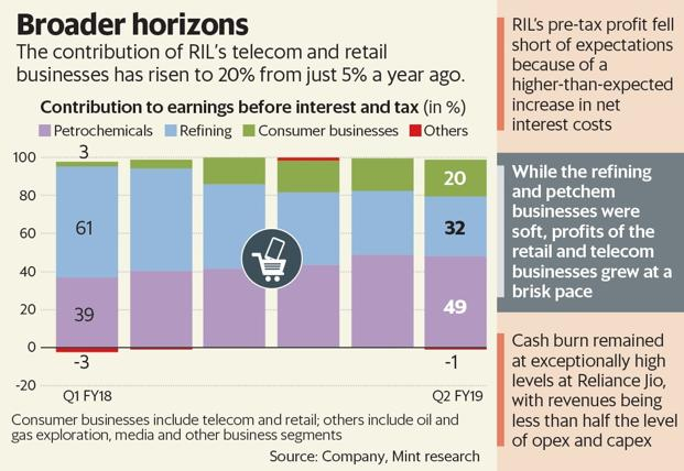 Much of RIL shares' enthusiasm lies in the consumer markets of telecommunications and retail.