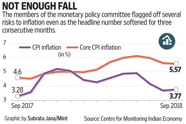 The members of Reserve Bank of India's monetary policy committee flagged several risks to inflation even as the headline number softened for three consecutive months.