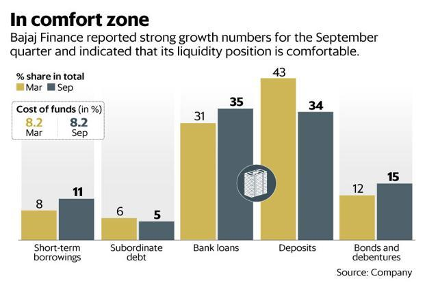 Bajaj Finance reported strong growth numbers for the September quarter and indicated that its liquidity position is comfortable. Graphic: Mint
