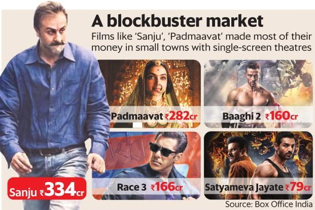 Films like 'Sanju', 'Padmaavat' and 'Baaghi 2' made most of their box office collections in small towns with single-screen theatres. Graphic: Mint