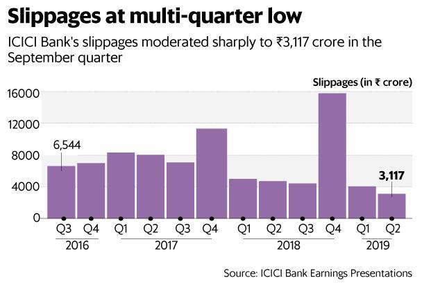 ICICI Bank's Q2 results are expected to be received well by the Street, providing some fillip to the ICICI Bank's share price today. Graphic: Mint
