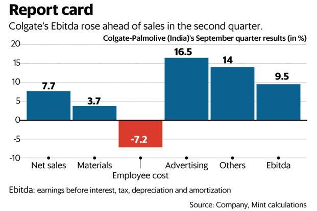 In the September quarter, Colgate's sales volumes rose by 7% over the year-ago quarter, when the GST rollout had caused a decline of 0.9%. Graphic: Mint