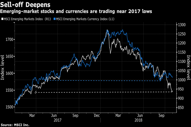 The MSCI Emerging Markets Index of equities has seen its valuation tumble to levels last seen before the start of an $8 trillion upswing in January 2016. Graphic: Bloomberg