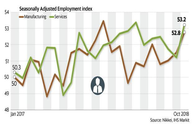 October PMI data shows that employment picked up in October, both in the manufacturing and services sectors. Graphic: Mint