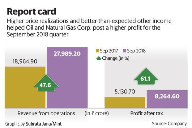 ONGC Q2 net profit of ₹8,265 crore was nearly 15% ahead of consensus estimates of analysts polled by Bloomberg. Graphic: Mint