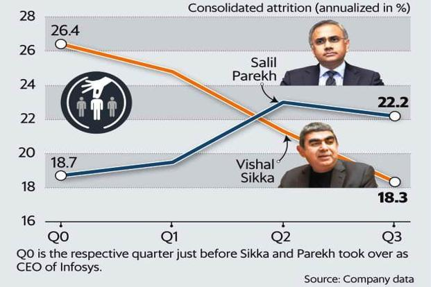 Even after adjusting for seasonality, it's clear that Infosys's attrition rate fell under former CEO Vishal Sikka and is rising under successor Salil Parekh. Graphic:Mint (Mint)