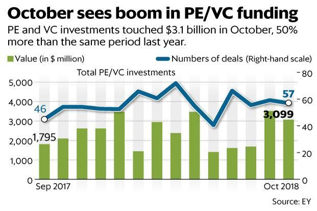 Private equity and venture capital investments touched $3.1 billion in October, 50% more than the same period last year. Graphic: Mint (Mint)