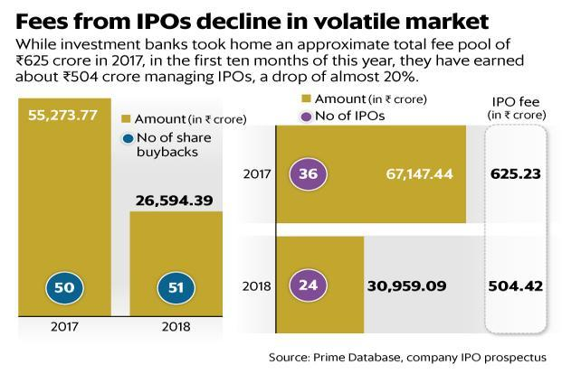 How investment banks make money on ipo
