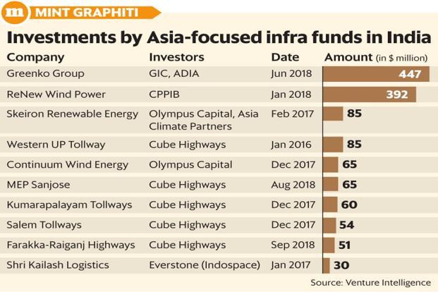 KKR and Co. has hired Hardik Shah because it has been planning to launch its infrastructure fund, which will invest across Asia, and India—of course—will be an important geography. Graphic: Mint