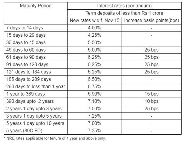 ICICI Bank offers an interest rate of 6.75% on FDs above 290 days and less than a year.