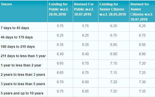 SBI's highest interest rate for fixed deposits is 6.85% which is for 5 years and upto 10 years term period.