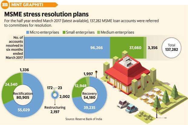 For the half year ended March 2017 (latest available), 137,282 MSME loan accounts were referred to committees for resolution. Graphic: Mint