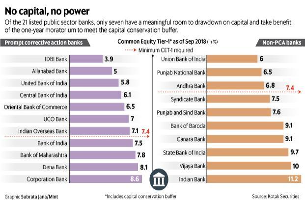 The government is forgetting that unless it puts money into the lenders it owns, the economy doesn't get any benefit. Graphic: Mint