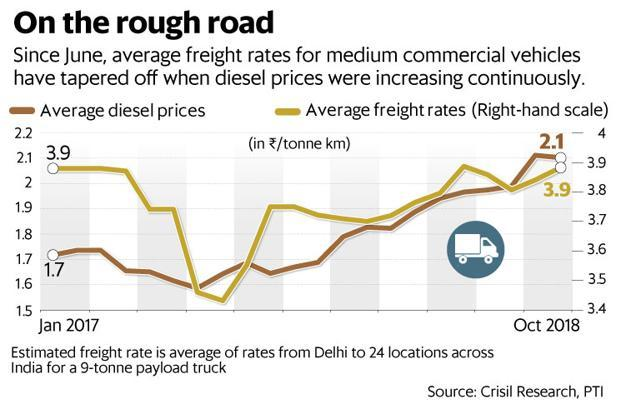 Since June, average freight rates for medium commercial vehicles have tapered off when diesel prices were increasing continuously. Graphic: Mint