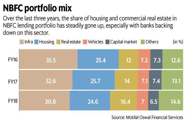 Commercial real estate and housing sectors comprise nearly two-fifths of the total NBFC portfolio. Graphic: Mint