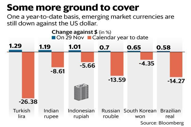 One a year-to-date basis, emerging market currencies—including the rupee, lira and rupiah—are still down against the dollar. Graphic: Mint