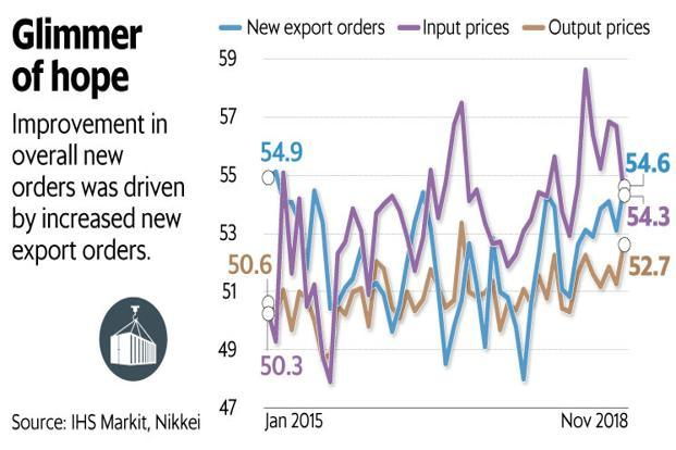 Manufacturing PMI jumps to 11-month high in Nov amid strong demand