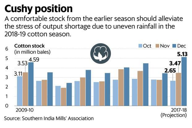 A comfortable stock from the earlier season should alleviate the stress of output shortage due to uneven rainfall in the 2018-19 cotton season. Graphic: Mint