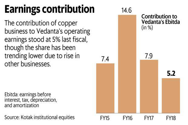 The Sterlite copper plant in Thoothukudi contributed 5% of Vedanta's operating profits last fiscal. Graphic: Mint