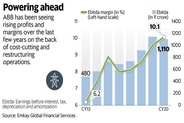 ABB India investors must know that revenue and profits from the company's India operations are a minuscule part of the global business. Graphic: Mint