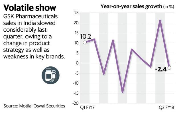 GSK Pharma sales in India slowed considerably last quarter, owing to a change in product strategy as well as weakness in key brands. Graphic: Mint