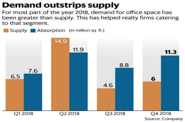 For most part of 2018, demand for office space has been greater than supply. This has helped realty firms catering to the commercial real estate segment. Graphic: Mint