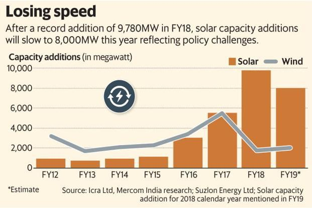 After a record addition of 9,780MW in FY18, solar capacity addition will slow to 8,000MW this year—reflecting policy challenges. Graphic: Mint