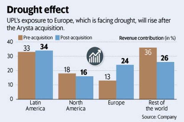 The exposure of UPL's agrochemical business to Europe, which is facing drought, will rise after the Arysta acquisition. Graphic: Mint